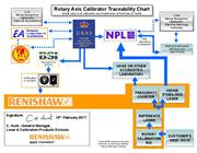 Traceability chart: Rotary axis calibrator